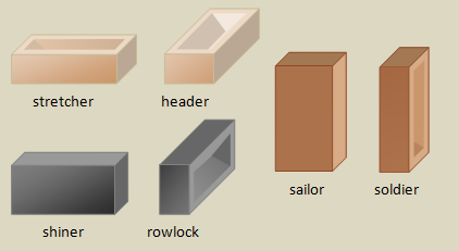 Six type of Brick Positions