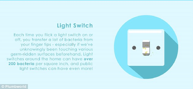 Light switches can have more than 200 bacteria per square inch, and public light switches have even more
