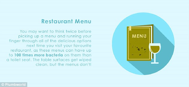 Restaurant menus can have up to 100 times more bacteria than a toilet seat, as they never get wiped down