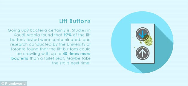 Lift buttons are crawling with up to 40 times more bacteria than a toilet seat, which can be transferred to the fingers with each press