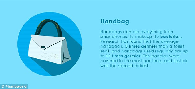 Hangbags are between three and 10 times germier than a toilet seat. The handles were covered in the most bacteria, and lipstick was the second dirtiest