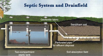 example of septic system
