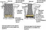 Бутобетонный фундамент – Бутобетонный фундамент.
