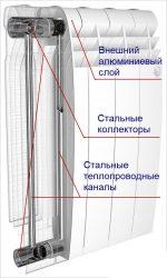 Как устроена батарея отопления биметаллические – Устройство биметаллического радиатора отопления — Всё об отоплении